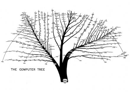 Tree of US Army Computer Evolution From Eniac To 1961. Print/Poster (4913)